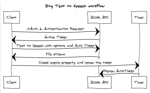 Bing Text to Speech - Workflow