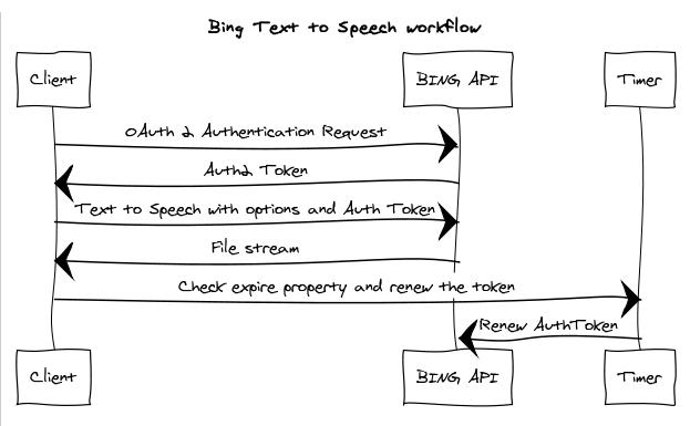 Bing Text to Speech - Workflow