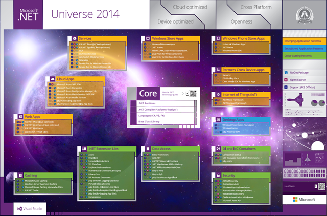 Download .NET Architecture Universe Poster - 2014