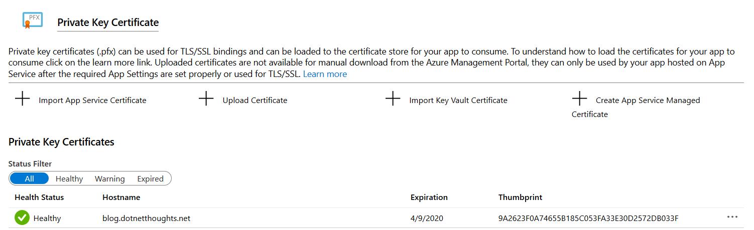 List of associated certificates